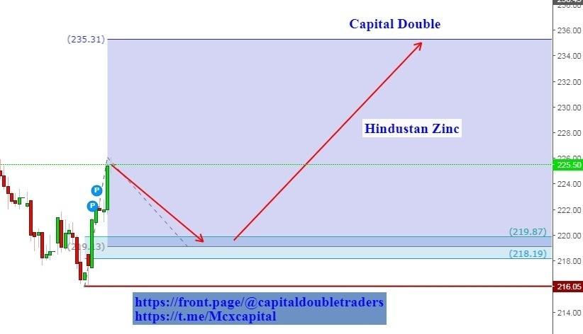 HINDZINC - chart - 288321