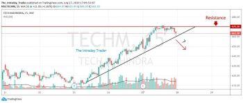 TECHM - chart - 1075424