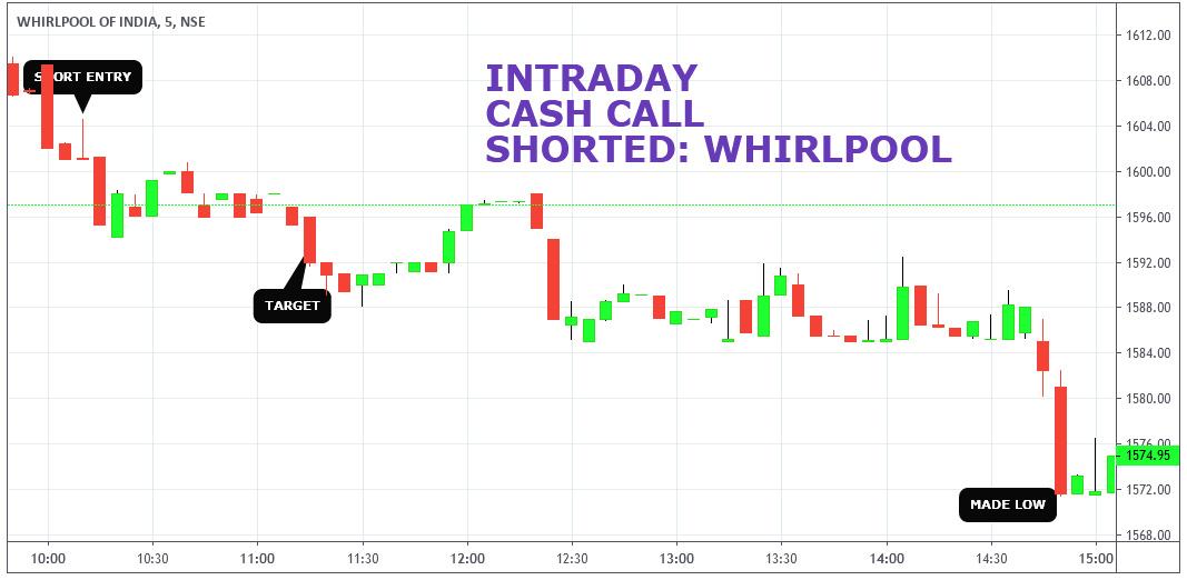 WHIRLPOOL - chart - 275050