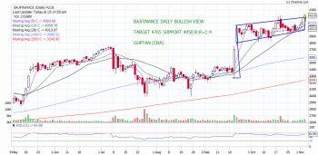 BAJFINANCE - chart - 425793