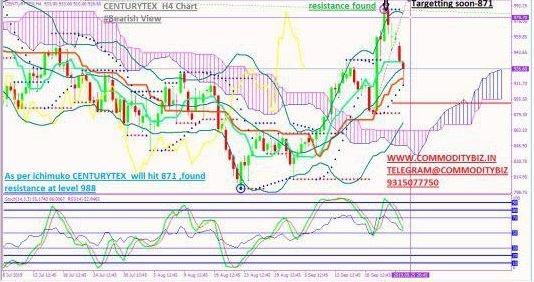 CENTURYTEX - chart - 375627