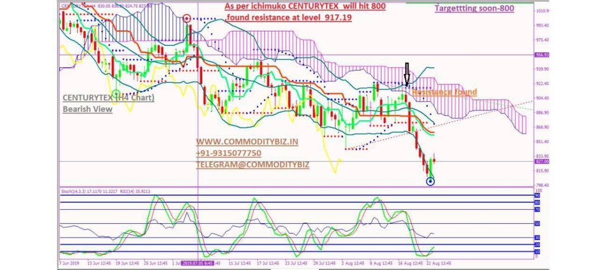 CENTURYTEX - chart - 325582
