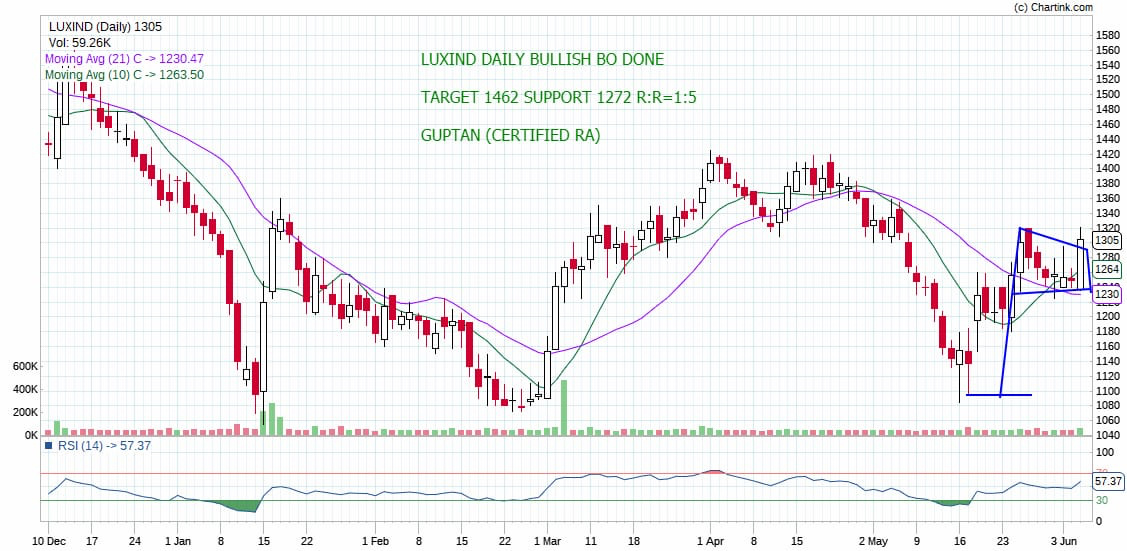 LUXIND - chart - 212172
