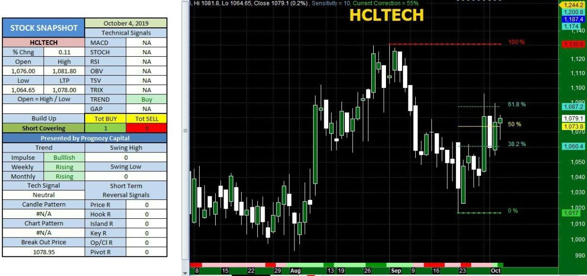 HCLTECH - chart - 387440