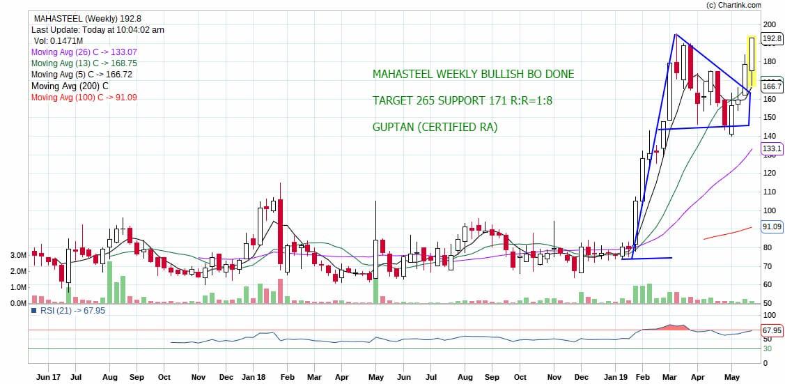 MAHASTEEL - chart - 202685