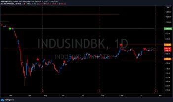 INDUSINDBK - chart - 1527765