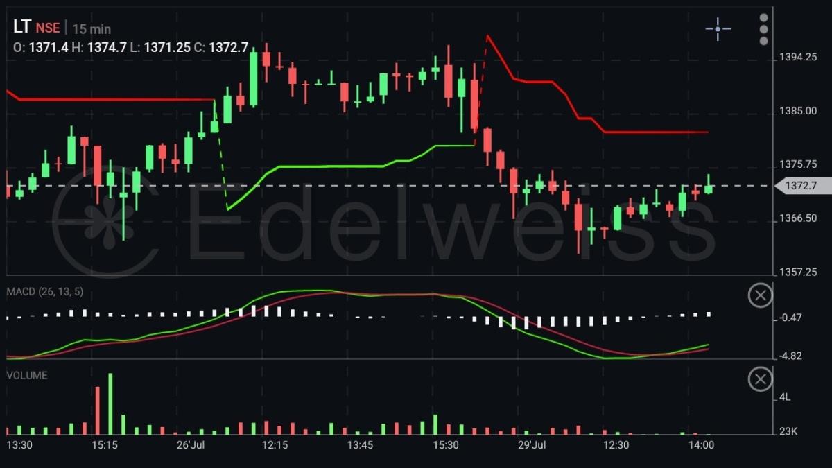 LT - chart - 289502
