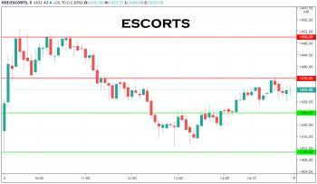 ESCORTS - chart - 1732253