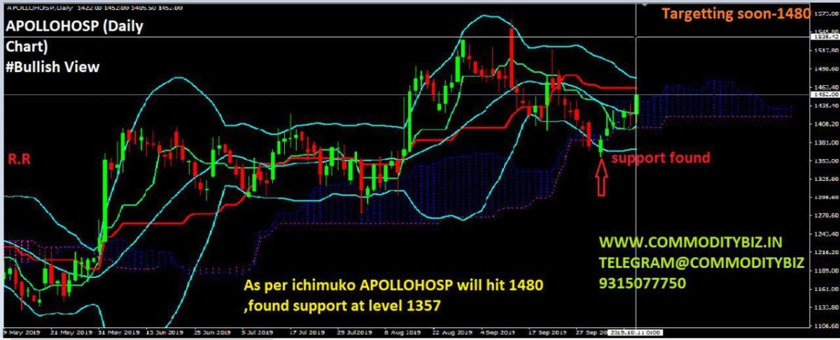 APOLLOHOSP - chart - 395573