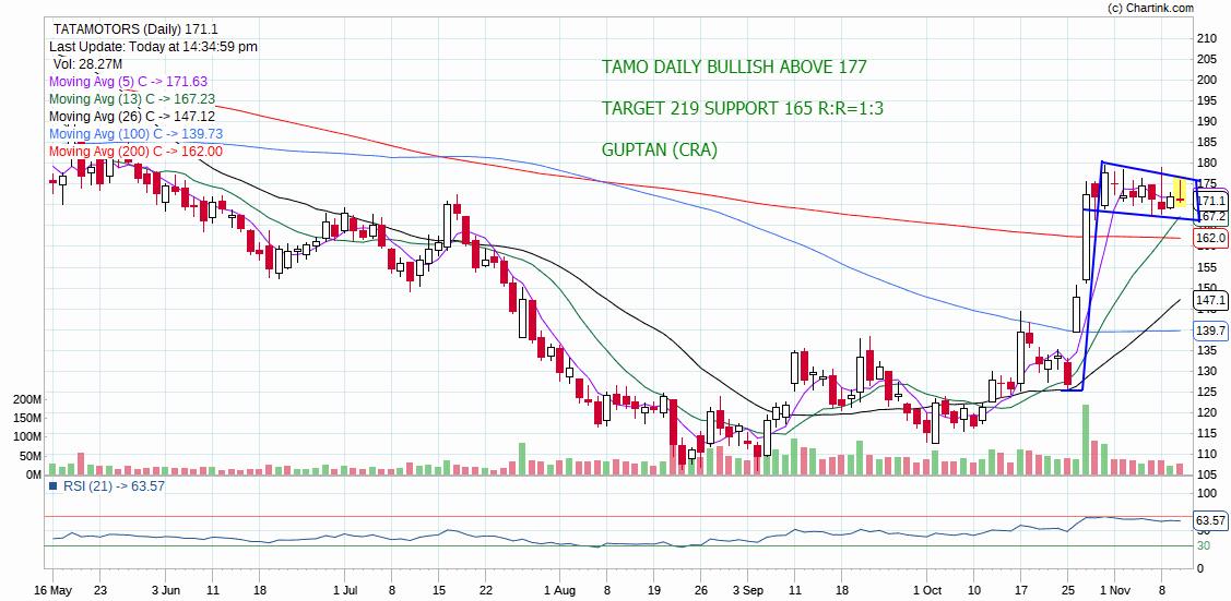 TATAMOTORS - chart - 436649