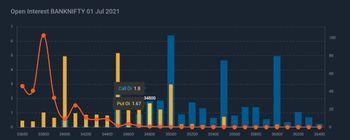 IDX:NIFTY BANK - chart - 3635442