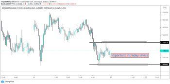 IDX:NIFTY BANK - chart - 2022302