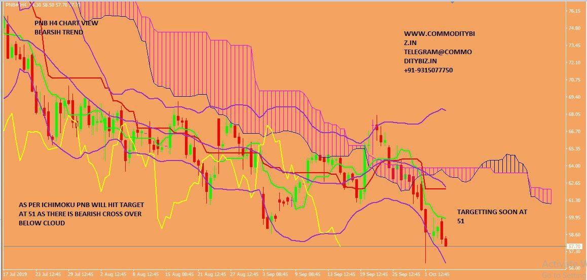 PNB - chart - 387273