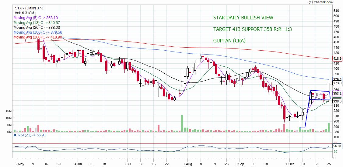 STAR - chart - 414569