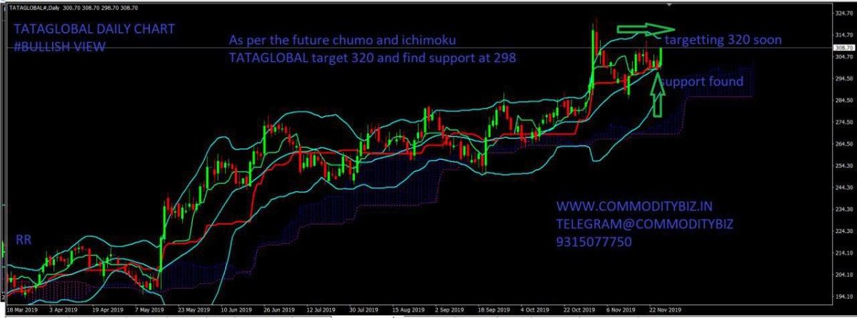 TATAGLOBAL - chart - 457395