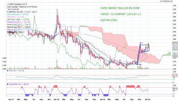 CUPID - chart - 532041