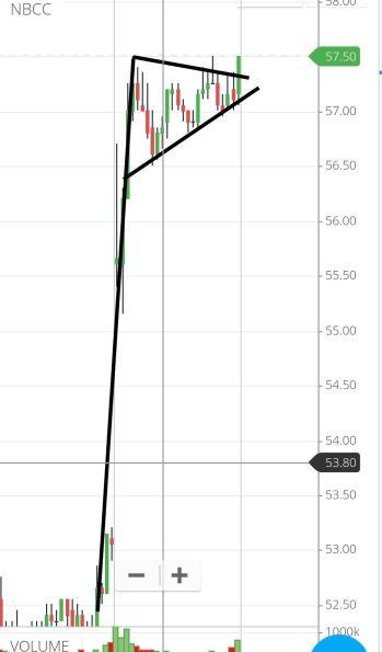 NBCC - chart - 185771