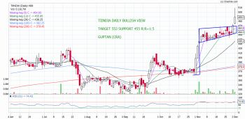 TIINDIA - chart - 463492