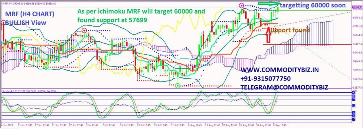 MRF - chart - 350446