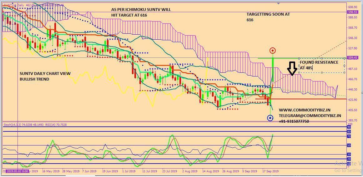 SUNTV - chart - 371850
