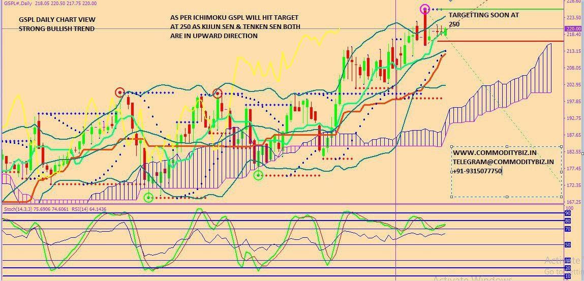 GSPL - chart - 318522