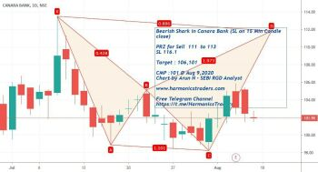 CANBK - chart - 1135101