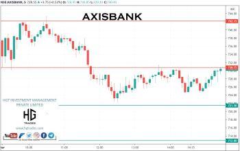 AXISBANK - chart - 2300738