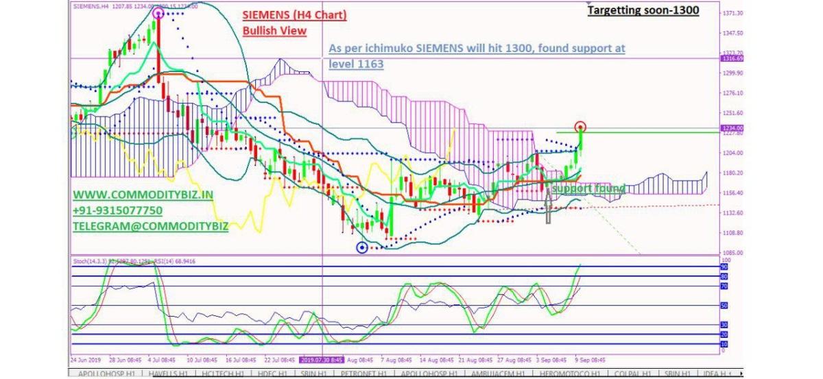 SIEMENS - chart - 350494