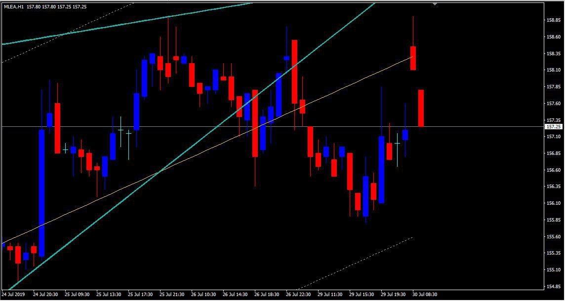 MCX:LEAD - chart - 291550