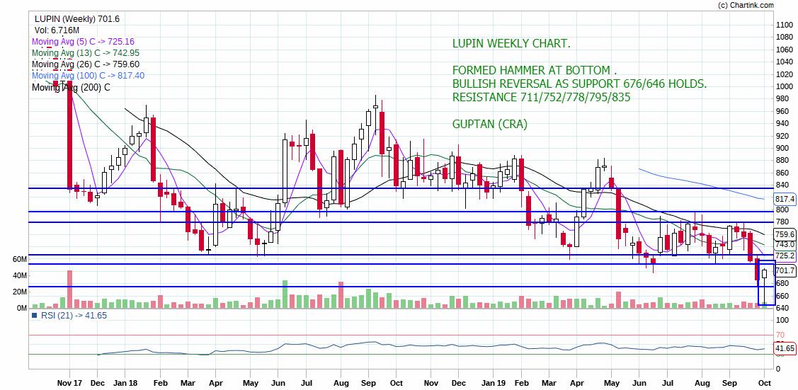LUPIN - chart - 395916