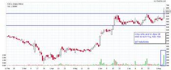 KSCL - chart - 1132349