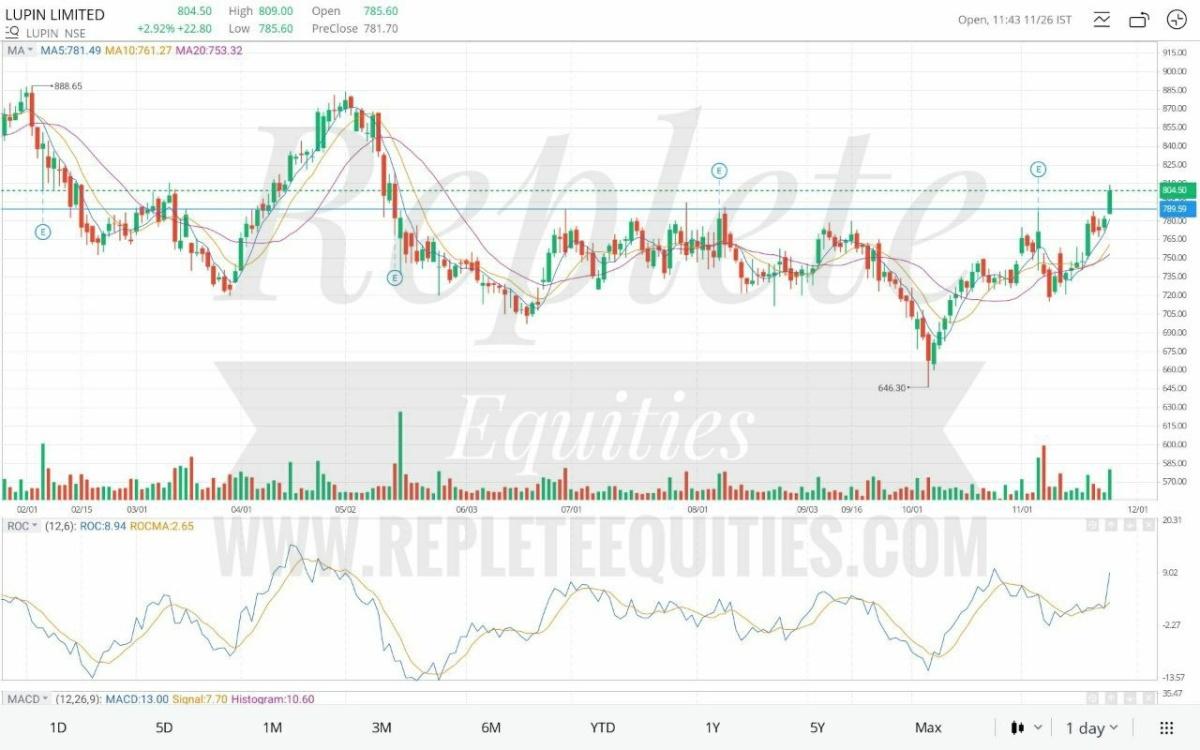 LUPIN - chart - 454805