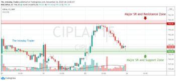 CIPLA - chart - 1677376