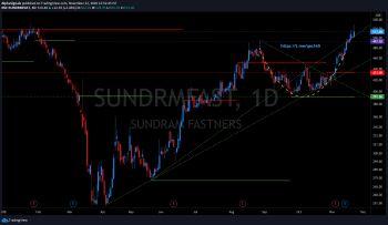 SUNDRMFAST - chart - 1671223