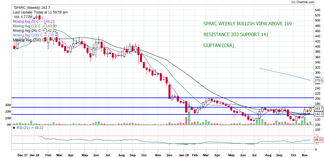 SPARC - chart - 448746