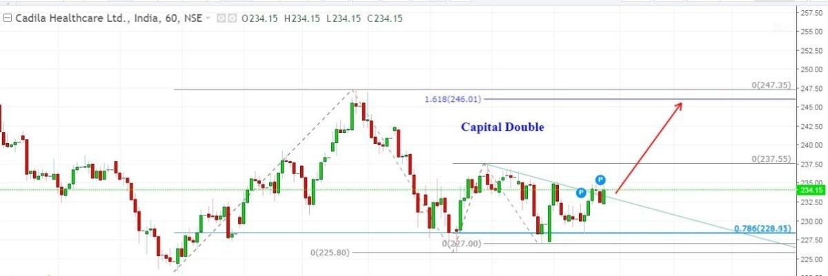 CADILAHC - chart - 287310