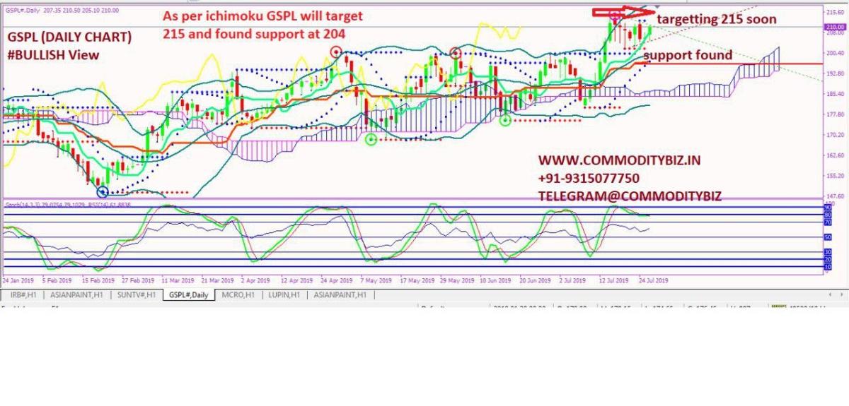 GSPL - chart - 287470