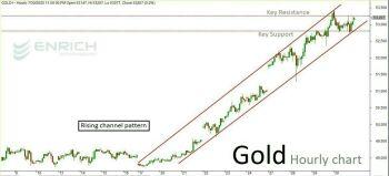 MCX:GOLD - 1096795