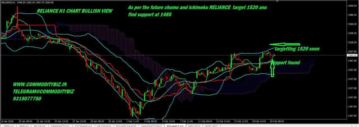 RELIANCE - chart - 615012