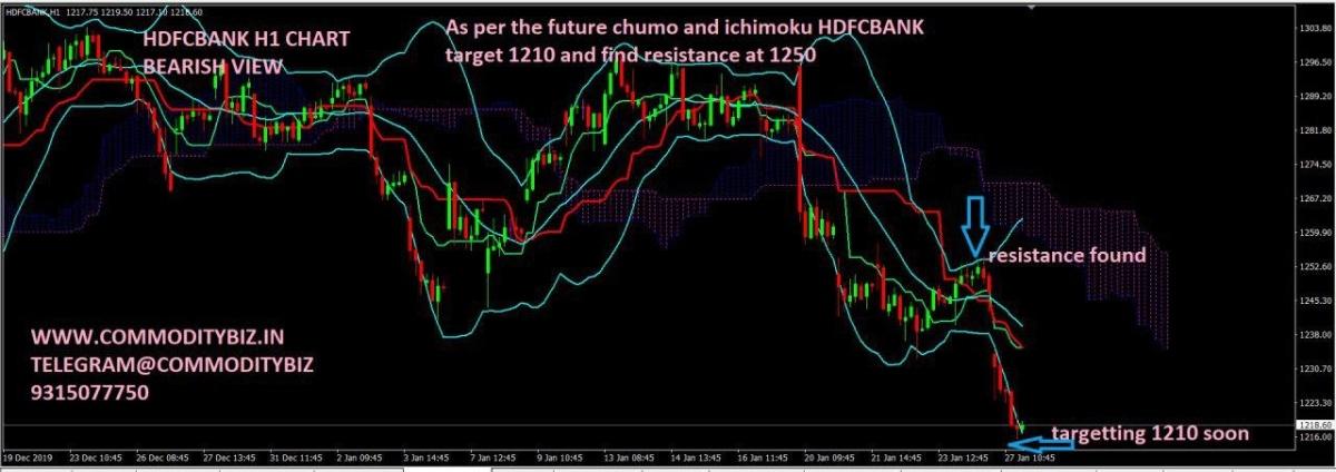 HDFCBANK - chart - 559662