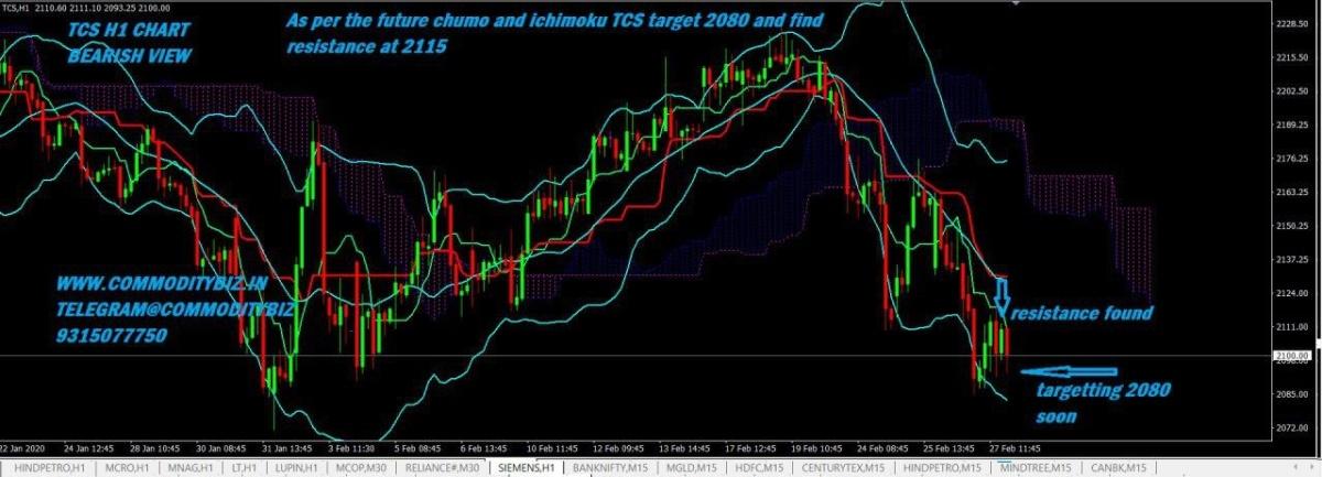 TCS - chart - 629400