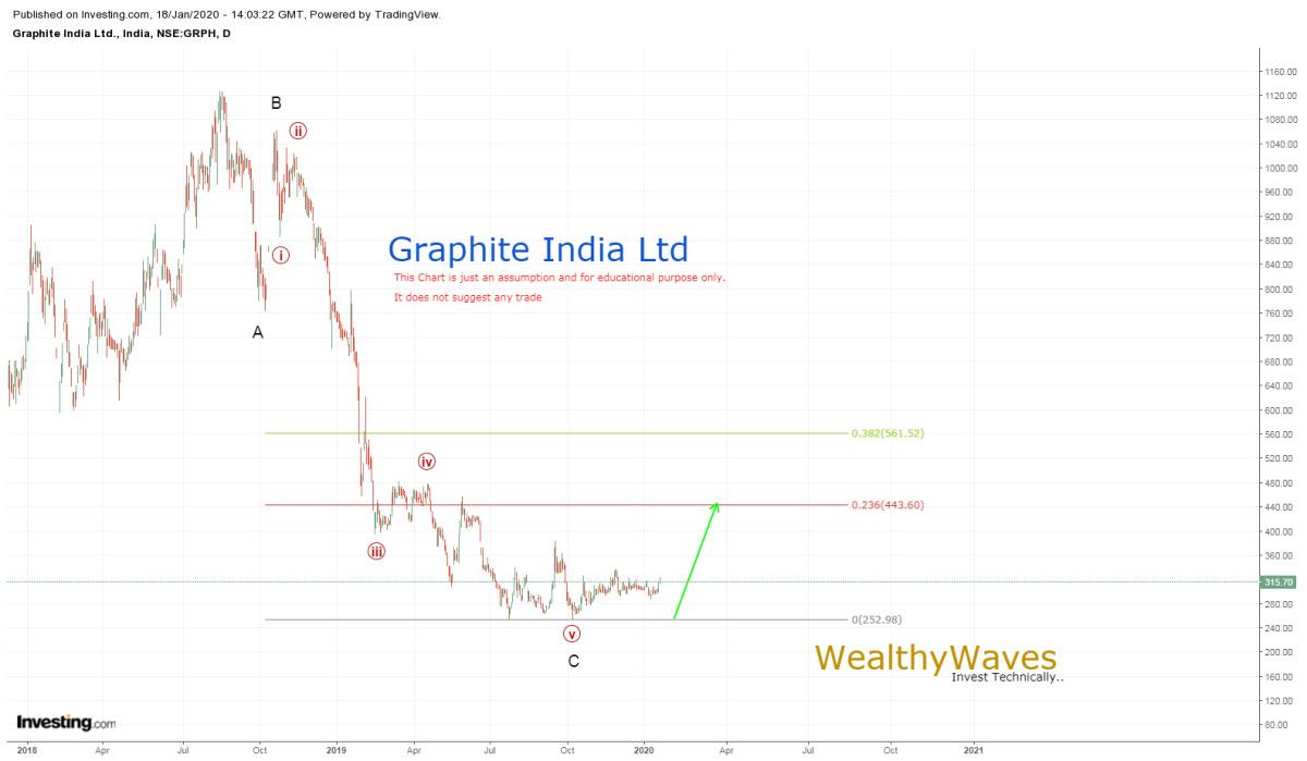 GRAPHITE - chart - 542025