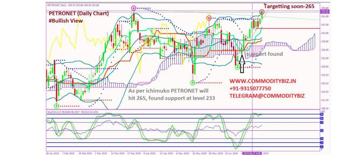 PETRONET - chart - 254364