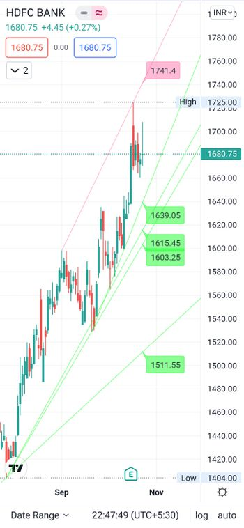 HDFCBANK - chart - 5449661