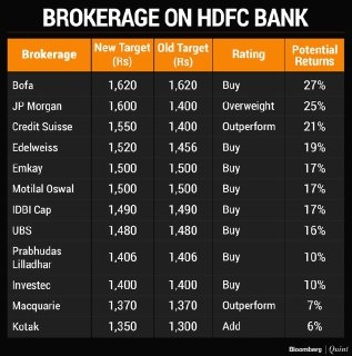 HDFCBANK - 544486