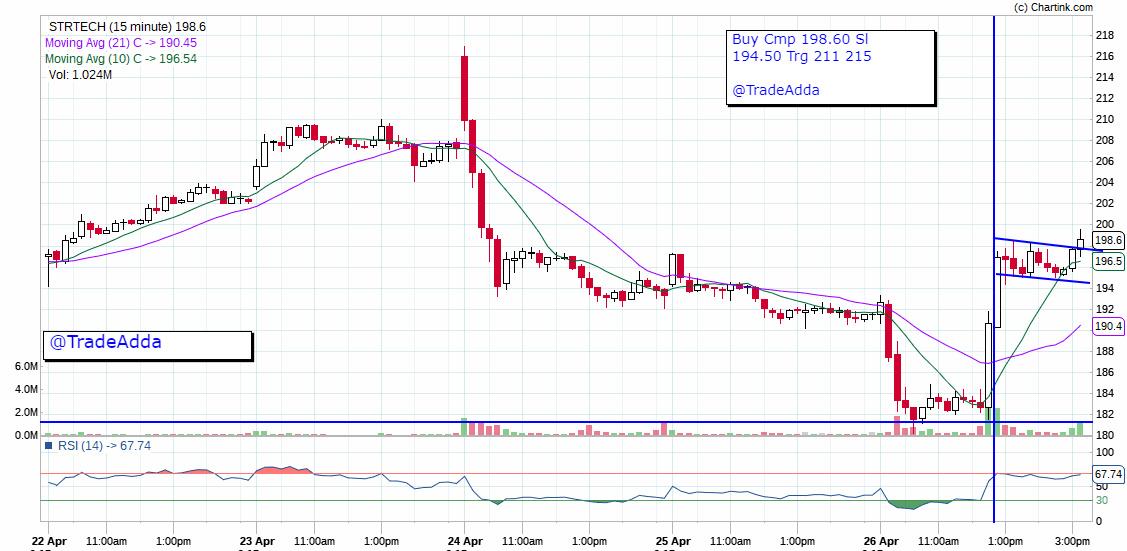 STRTECH - chart - 159210
