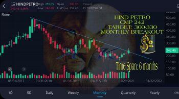 HINDPETRO - chart - 2291268