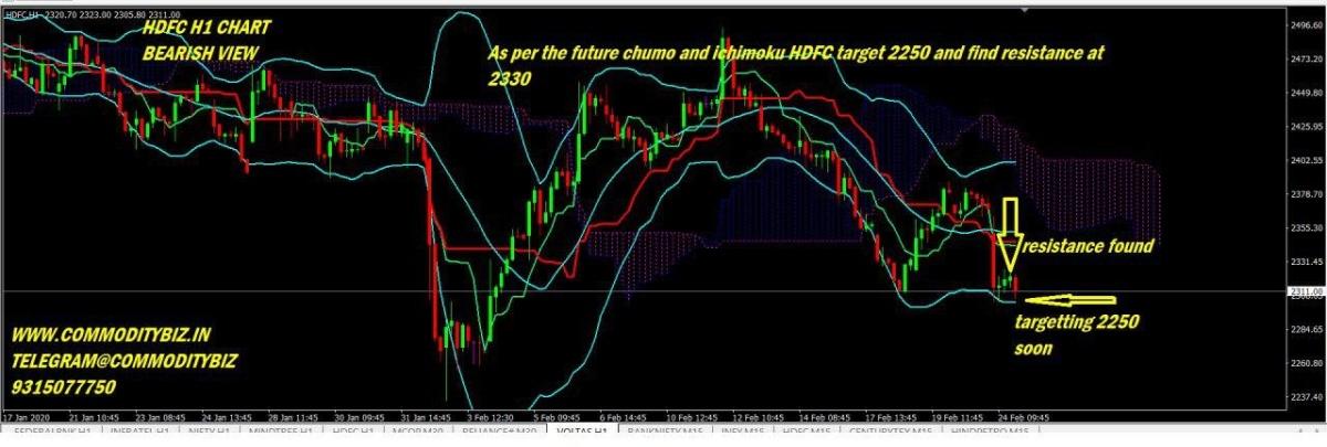 HDFC - chart - 619454
