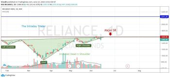 RELIANCE - chart - 1290792