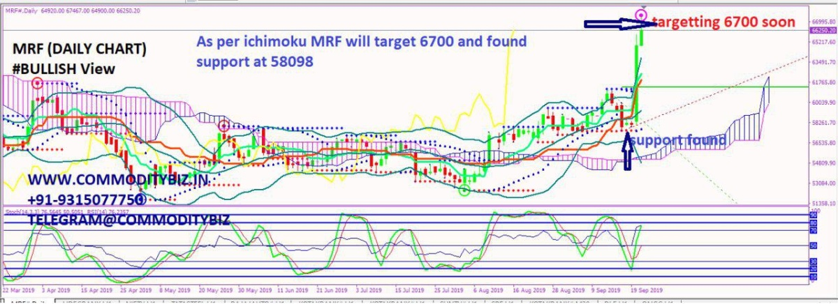 MRF - chart - 372042